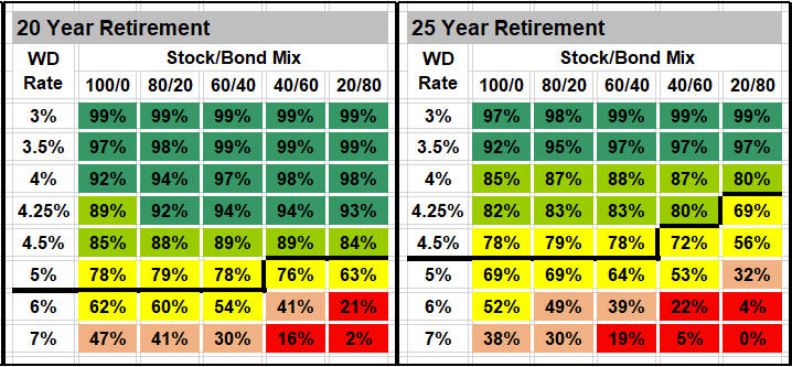 Monte Carlo Retirement Income Analysis