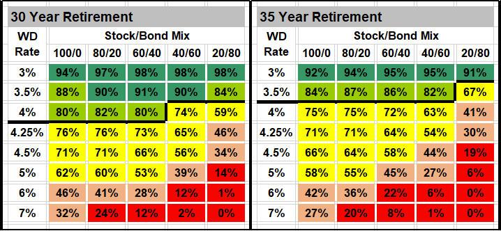 Monte Carlo Retirement Income Analysis