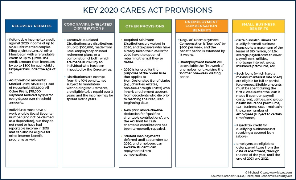 CARES-Act-Provisions